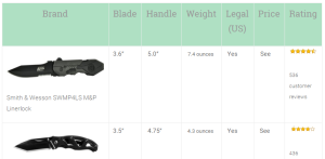 best pocket knife comparison chart image
