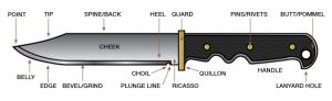 makeup of a knife